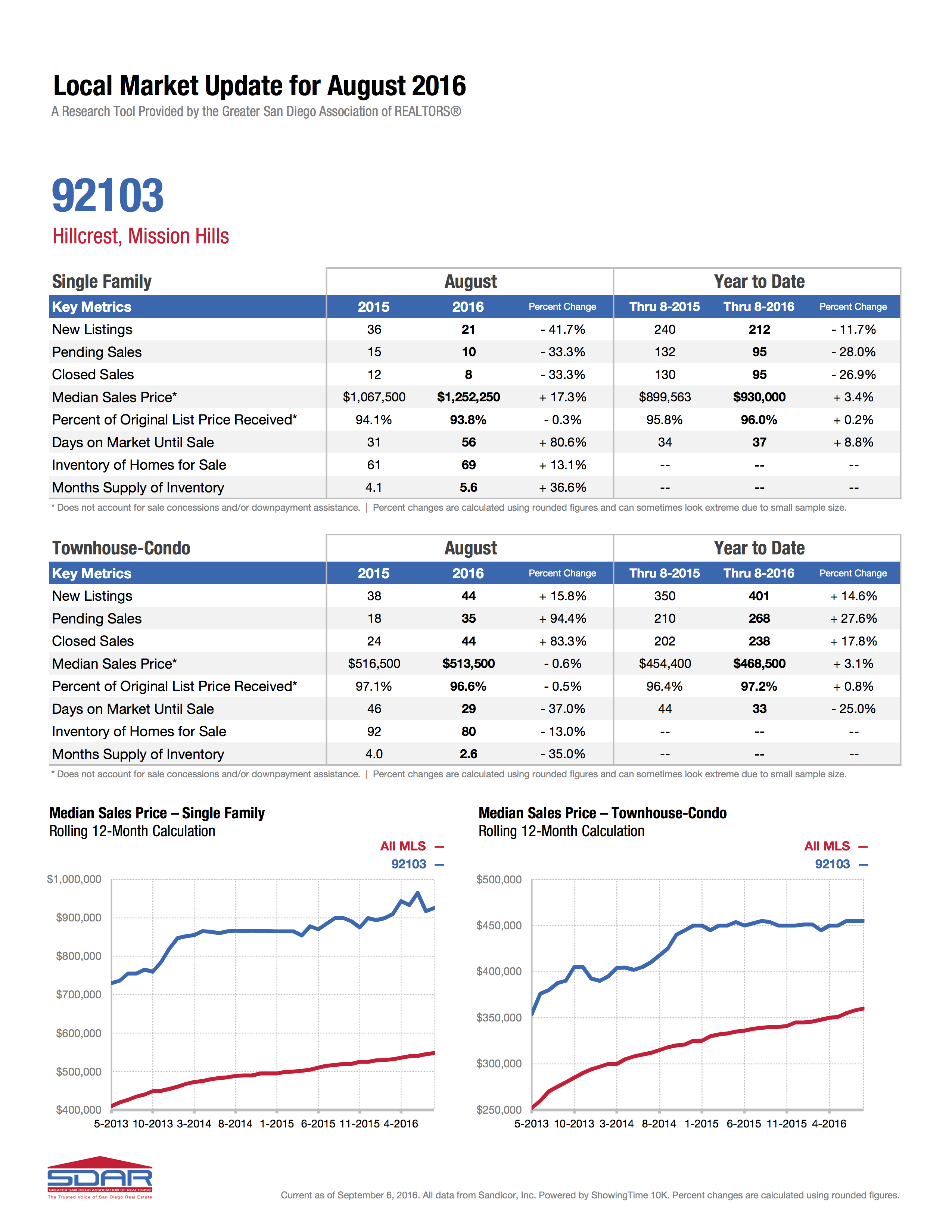 Hillcrest and Mission Hills Real Estate Market Update