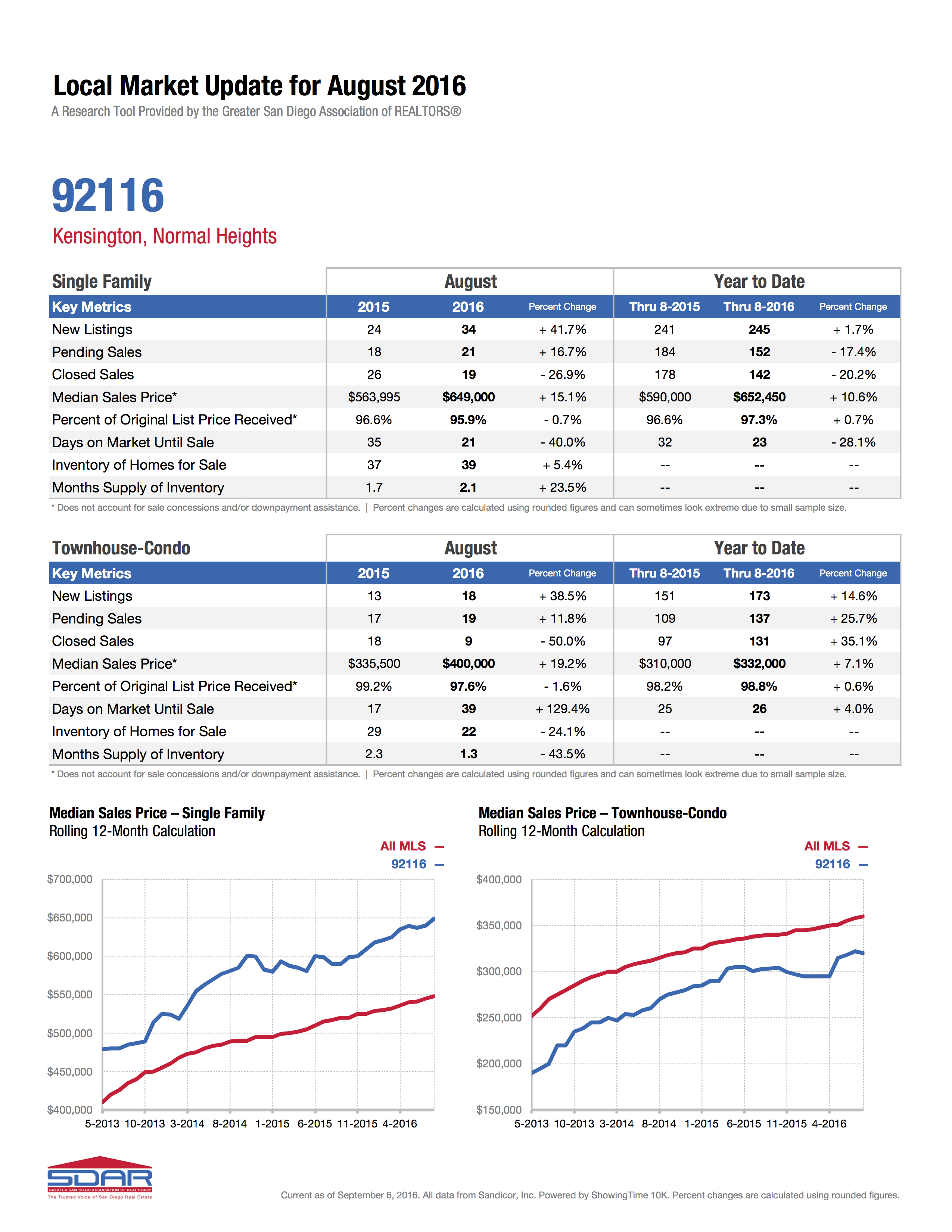 Kensington -University Heights- Normal Heights Market Update